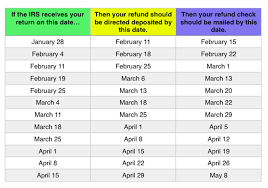 Refund Schedule Chart 2019 Tax Refund Chart Can Help You Guess When Youll Receive