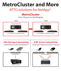 atto will be highlighting the atto fibrebridge and xstreamcore family of fibre channel storage controllers at the netapp insight emas show held in berlin