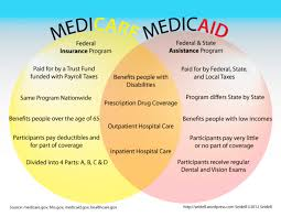 Medicaid Comparison Chart Medicare Eob Online For Providers Medicare Vs Medicaid Chart