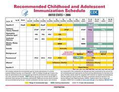 Baby Immunization Chart Usa Immunizations