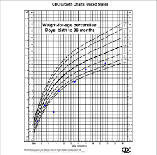 Case 2 Weight For Age Growth Chart Download Scientific