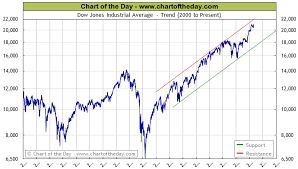 dow jones 2009 chart 23 thorough dow jones industrial average ten year chart