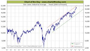 dow jones 2009 chart 23 thorough dow jones industrial average ten year chart
