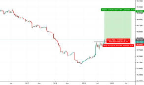 Ge1 Charts And Quotes Tradingview