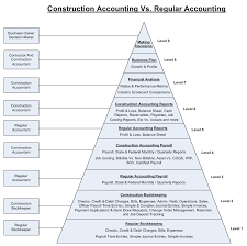 Standard Chart Of Accounts For Construction Company Chart Of Accounts For Construction Company Pdf Www
