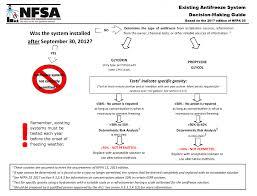Antifreeze Fire Sprinkler Testing