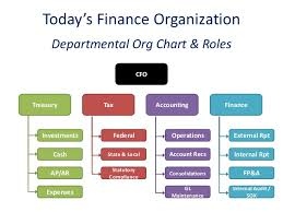 Finance Org Chart Innovate 2014 Oracle Financial Close Management Streamline
