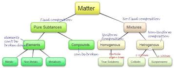 Flow Chart Of Classifying Matter Lesson 2 Is Matter Around Us Pure