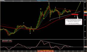 Dfm Index Chart Go Indices Jun 15 2008