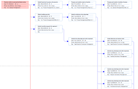 Network Diagram Project Plan 365