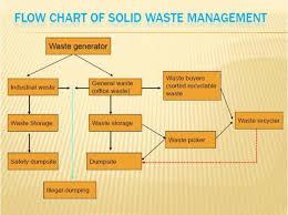 Waste Management Dito Po Sa Asean Cambodia
