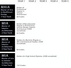 Cida Accredited Interior Design Schools Amazing Degrees Department Of Interior Architecture