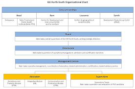 Cde Org Chart Organization