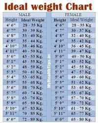 Height And Healthy Weight Chart Ideal Weight Chart Height To Weight Chart Weight Charts