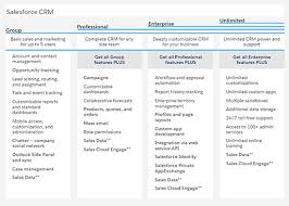 Document Management Systems Comparison Chart Compare Crm Why Crm Software Cant Compare To Salesforce