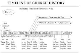 Mahal Na Ingkong One Holy Catholic Apostolic Church History
