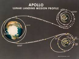 Image result for after an historic six-day journey to the moon.