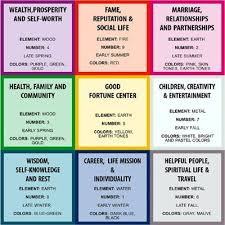 1012 Best Astrology And Astrological Reports Images
