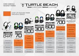 Gaming Pc Comparison Chart Turtle Beach Headset Compatible With Pc Game