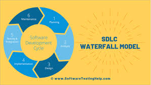What Is Sdlc What Is Sdlc Waterfall Model