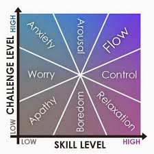Psychology Flow Chart What Is Flow In Psychology Definition And 10 Activities To