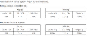 Bone Mass Chart Bone Mass Percentage Chart Google Search Understanding