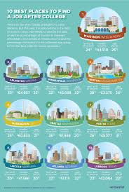 best places for recent grads to jobs nerdwallet best places for recent grads to jobs