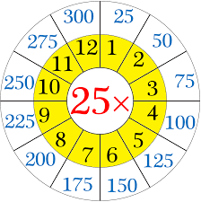 Counting By 25s Chart Multiplication Table Of 25 Read And Write The Table Of 25