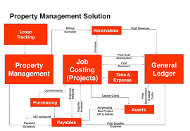 Property Management Chart Of Accounts Keys To Building Effective Property Management Solutions In