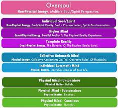 Bashar Soul Blueprint Diagram Google Search Personal