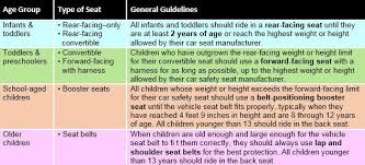 Car Seat Height And Weight Chart Great Maestro Harness