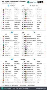 Weekly Global Mobile Games Charts March 11th 2019 Pocket