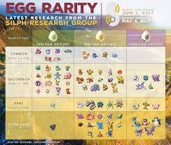 Pokemon Go Buddy Km Chart Buddy Km Requirements Have Now Been Added To The Research