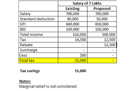 Pay Deduction Calculator Budget 2019 Income Above Rs 5 Lakh Tax Relief Calculation