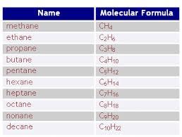 Polarity Bears Organic Chemistry