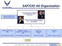 Office Of Warfighting Integration And Chief Information
