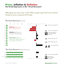 Prices Inflation And Deflation Great Depression Vs Great