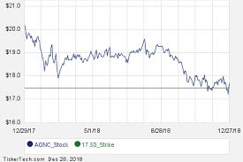 First Week Of Agnc February 2019 Options Trading Nasdaq Com