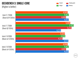 Intel Processors Comparison Chart 2017 Intel Core I7 7700k Kaby Lake Review Is The Desktop Cpu