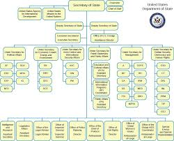 State Government Flow Chart The Bureaucracy Structure And Function United States