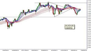 Aussie Dollar To Remain Stuck In Sideways Trading Charts