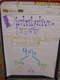 Multiplication Properties Chart Multiplication Anchor Charts Lessons Tes Teach