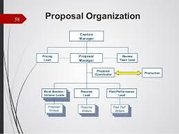 Business Development Manager Organizational Chart Business Development For Small Government Contracting Companies