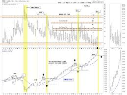 Vix Chart 2015 Consolidation Time The Easy Trade Has Ended