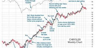 William Oneil On Growth Stocks Chrysler Was A Winner The