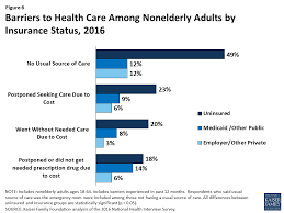 figure 6 barriers to health care among nonelderly s by insurance status 2016
