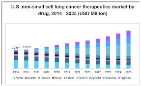 Cancer Chart 2018 Genprex Seeks To Raise 22 5 Million In Ipo Seeking Alpha