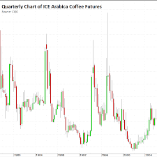 Ice Coffee Futures Chart 2015 Coffee A Volatile Year To Year Commodity