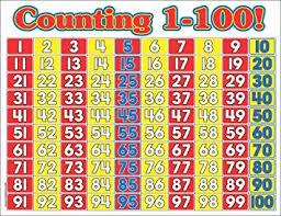 Teachers Friend Tf 2189 Counting 1 100 Math Wall Chart