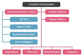 Incident Command Structure Flow Chart Flow Chart Incident Command System Diagram